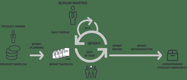 BC_Website_Visual_Grafiken_Scrum_NEU